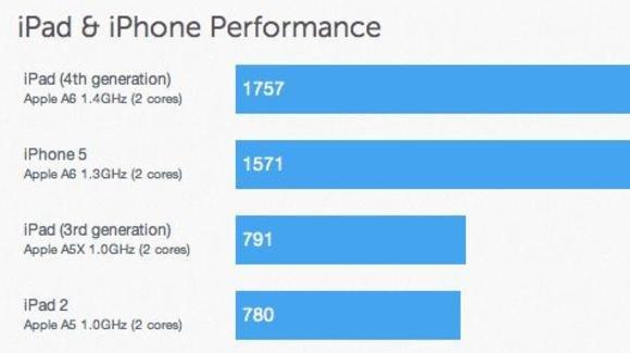 外媒测试称iPad 4处理器速度是iPad 3的两倍
