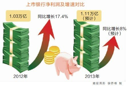 商业银行盈利压力陡增 催促信贷特色化
