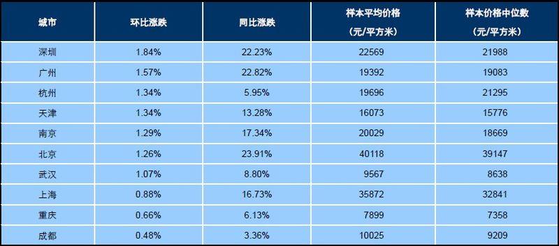2013年8月十大城市主城区二手住宅价格指数
