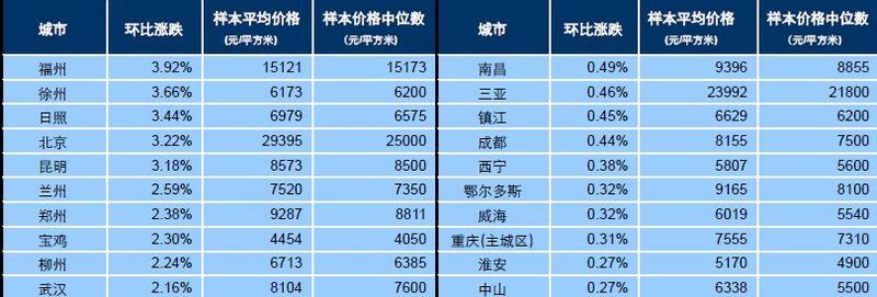 2013年8月百城新建住宅价格指数