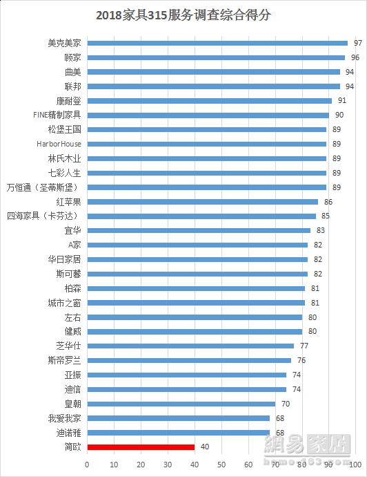(说明:以上得分排名仅针对本次调查,综合得分由线上+线下成绩相加,了解具体评分规则)