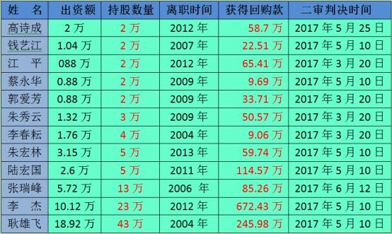 持股人朱秀云、郭爱云、江平等人,离职时均未办理股份转让手续。和高诗成一样,也是在2016年1月份接到职工持股会的通知办理回购手续。