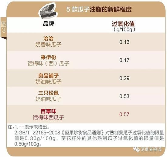 5款瓜子的检测结果 来源:《消费者报道》