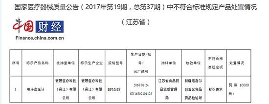 """中国网财经9月22日讯 日前,江苏食药监局发布公告称,标示生产企业名称为豪展医疗科技(吴江)有限公司生产的电子血压计不符合标准规定被罚人民币10000元,不合符合标准规定项为""""标示要求""""。"""