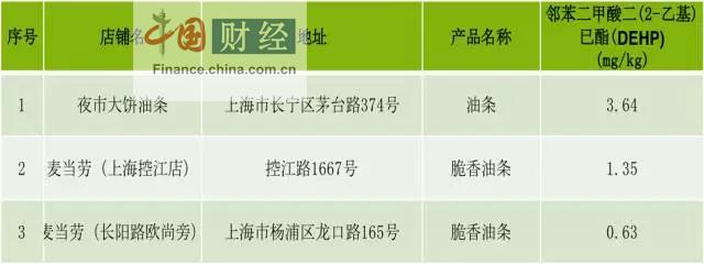 邻苯二甲酸酯类增塑剂(DEHP)存在很广泛,比如各类食品包装等等。测试结果显示,有以下3件样品的DEHP数值在0.63-3.64mg/kg之间,其余样品未检出。