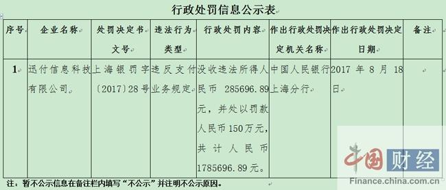 迅付信息科技有限公司因违反支付业务规定被罚170余万元