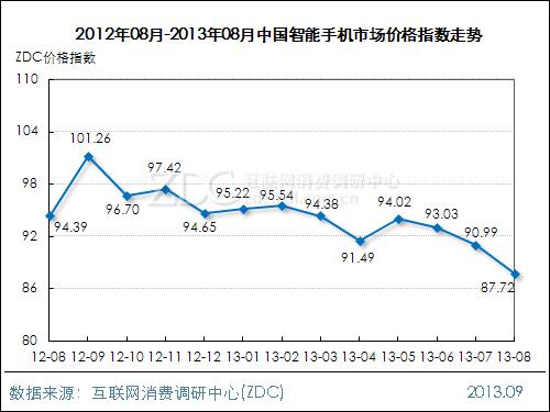 2013年8月中国手机市场价格指数走势