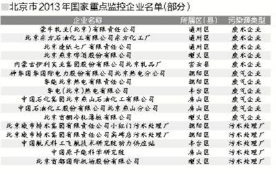 83家在京企业11月底前晒污染